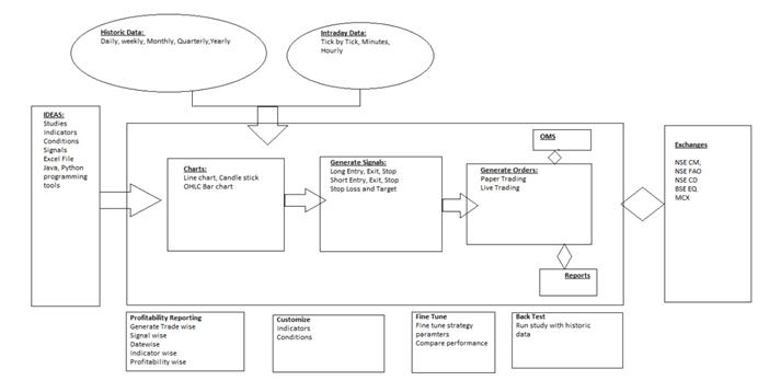 Algo flow chart